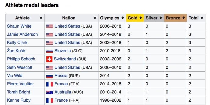 medal leaders snowboarding